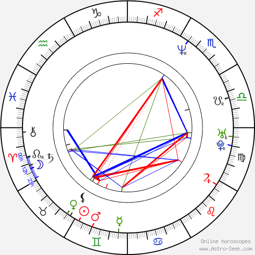 John Ortiz astro natal birth chart, John Ortiz horoscope, astrology