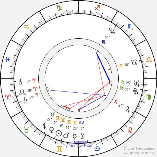 Jorge Gabriel birth chart, biography, wikipedia 2019, 2020