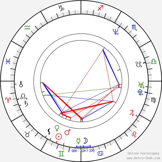 Jorge Gabriel astro natal birth chart, Jorge Gabriel horoscope, astrology