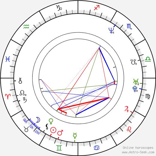 Joseph D. Reitman astro natal birth chart, Joseph D. Reitman horoscope, astrology