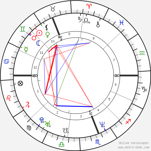 Kylie Minogue astro natal birth chart, Kylie Minogue horoscope, astrology