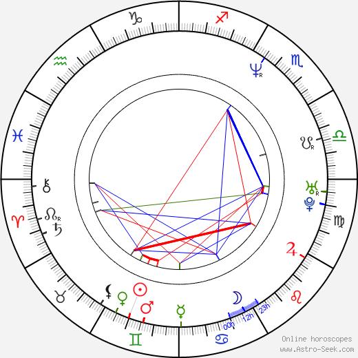 Kyôka Suzuki astro natal birth chart, Kyôka Suzuki horoscope, astrology