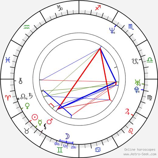 Kyung-gu Sol tema natale, oroscopo, Kyung-gu Sol oroscopi gratuiti, astrologia