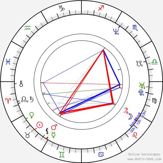 Lætitia Sadier день рождения гороскоп, Lætitia Sadier Натальная карта онлайн