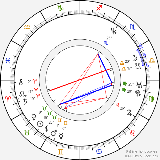 Linda Finková-Genzerová birth chart, biography, wikipedia 2019, 2020