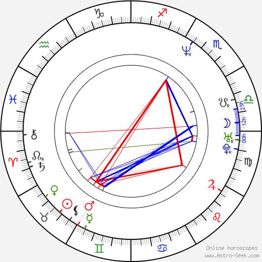 Maria Avdjushko birth chart, Maria Avdjushko astro natal horoscope, astrology