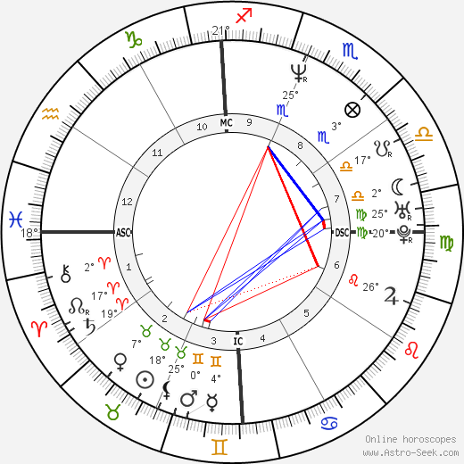 Marie-Jose Perec birth chart, biography, wikipedia 2018, 2019