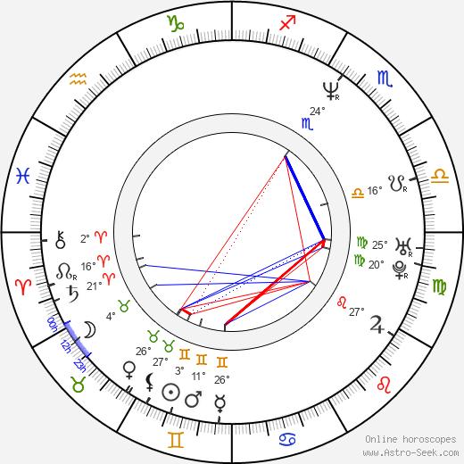 Matthew Biancaniello birth chart, biography, wikipedia 2019, 2020