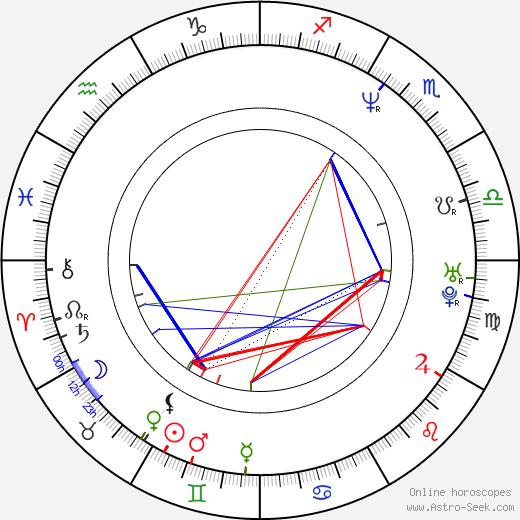 Matthew Biancaniello astro natal birth chart, Matthew Biancaniello horoscope, astrology