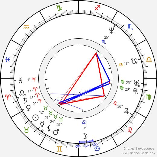 Millie Stegmann birth chart, biography, wikipedia 2019, 2020