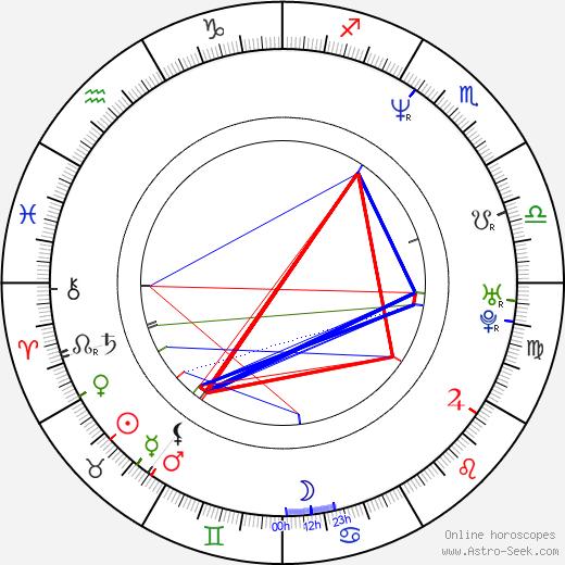 Millie Stegmann birth chart, Millie Stegmann astro natal horoscope, astrology