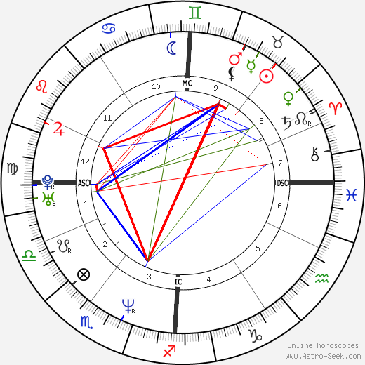 Oliver Bierhoff horoscope, astrology, Oliver Bierhoff astro natal birth chart