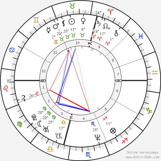 Omar Camporese birth chart, biography, wikipedia 2019, 2020