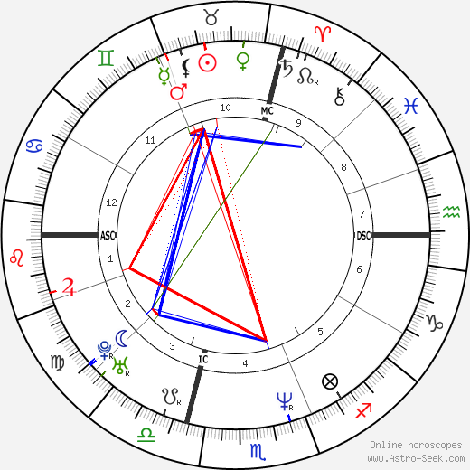 Omar Camporese astro natal birth chart, Omar Camporese horoscope, astrology