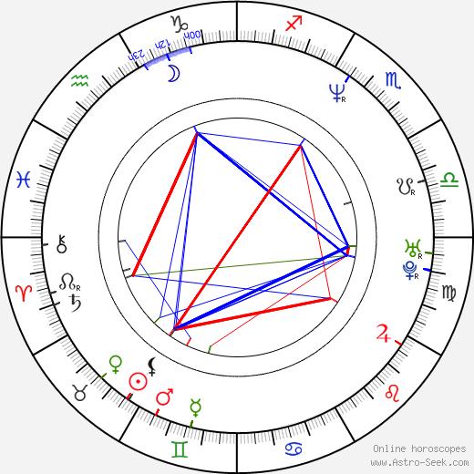 Pálína Jónsdóttir birth chart, Pálína Jónsdóttir astro natal horoscope, astrology