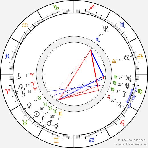 Robert Kirchhoff birth chart, biography, wikipedia 2019, 2020