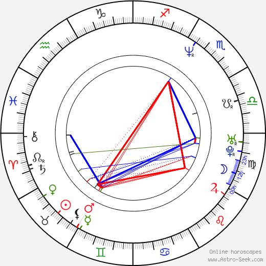 Robert Kirchhoff astro natal birth chart, Robert Kirchhoff horoscope, astrology