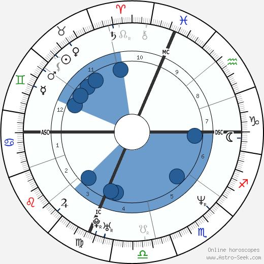 Robin Kaplan wikipedia, horoscope, astrology, instagram