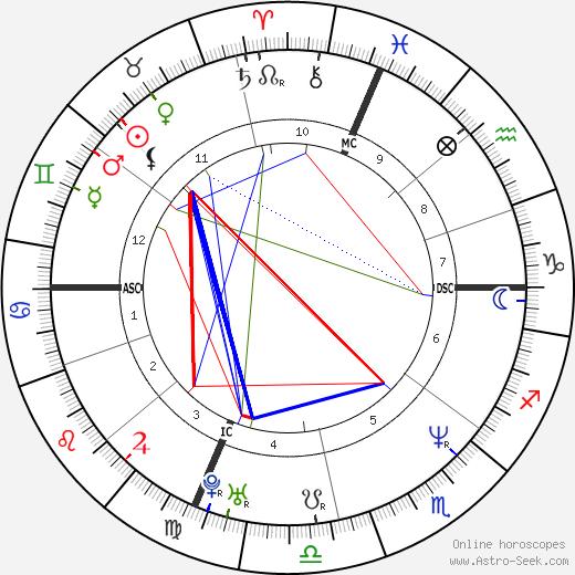 Robin Kaplan день рождения гороскоп, Robin Kaplan Натальная карта онлайн