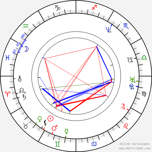 Saša Anočić birth chart, Saša Anočić astro natal horoscope, astrology