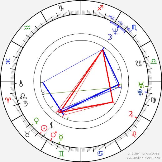 Scott Schwartz birth chart, Scott Schwartz astro natal horoscope, astrology
