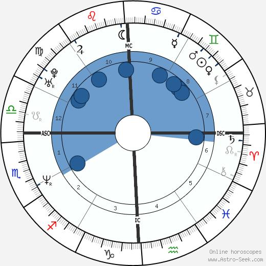 Timothy Brady wikipedia, horoscope, astrology, instagram