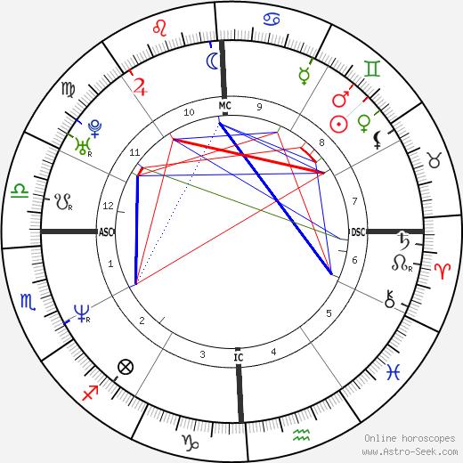 Timothy Brady tema natale, oroscopo, Timothy Brady oroscopi gratuiti, astrologia