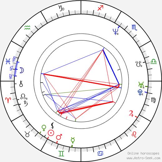 Timothy Olyphant astro natal birth chart, Timothy Olyphant horoscope, astrology