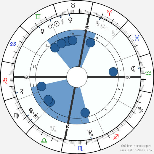 Todd Copeland wikipedia, horoscope, astrology, instagram