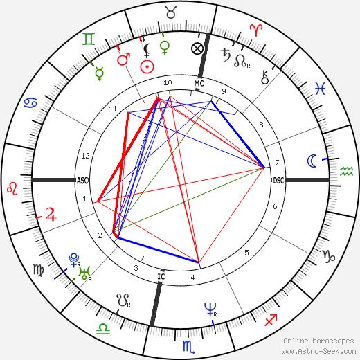 Todd Copeland tema natale, oroscopo, Todd Copeland oroscopi gratuiti, astrologia