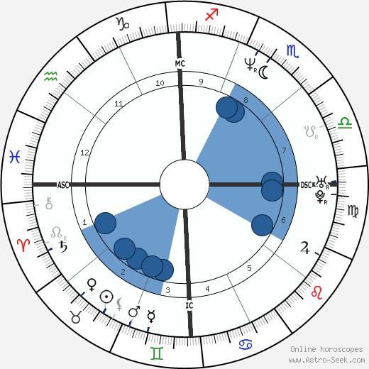 Tony Hawk wikipedia, horoscope, astrology, instagram
