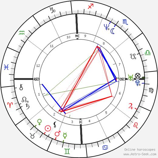 Тони Хоук Tony Hawk день рождения гороскоп, Tony Hawk Натальная карта онлайн