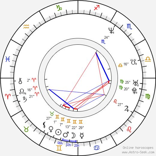 Tony Leech birth chart, biography, wikipedia 2018, 2019