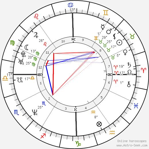 Traci Elizabeth Lords birth chart, biography, wikipedia 2020, 2021