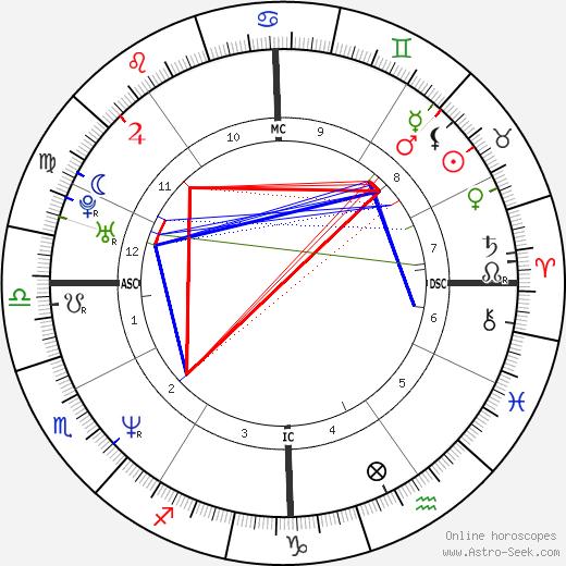 Traci Elizabeth Lords birth chart, Traci Elizabeth Lords astro natal horoscope, astrology