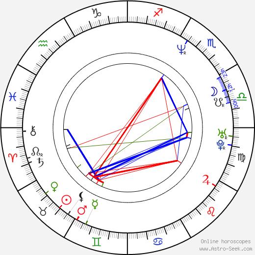 Ville Klinga astro natal birth chart, Ville Klinga horoscope, astrology