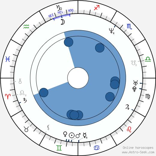 Alexa Maria Surholt wikipedia, horoscope, astrology, instagram