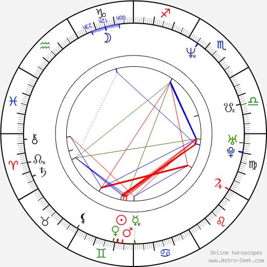 Alexa Maria Surholt birth chart, Alexa Maria Surholt astro natal horoscope, astrology