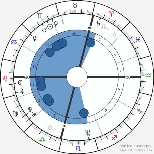 Anne Briand wikipedia, horoscope, astrology, instagram