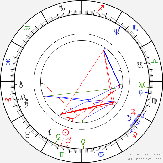 Beetlejuice birth chart, Beetlejuice astro natal horoscope, astrology