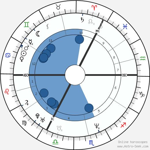 Boris Gelfand wikipedia, horoscope, astrology, instagram