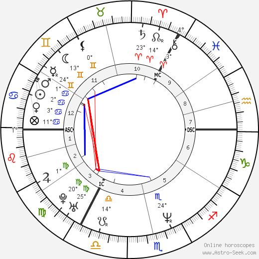 Boris Gelfand tema natale, biography, Biografia da Wikipedia 2020, 2021
