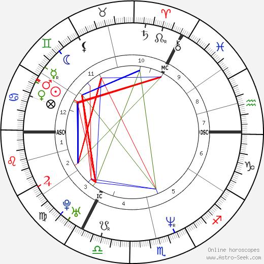 Boris Gelfand tema natale, oroscopo, Boris Gelfand oroscopi gratuiti, astrologia