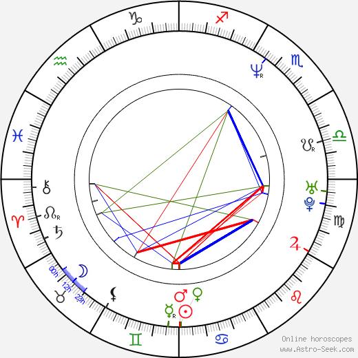 Brandon Douglas astro natal birth chart, Brandon Douglas horoscope, astrology