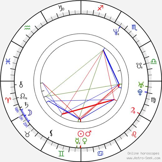 Diego Suárez birth chart, Diego Suárez astro natal horoscope, astrology
