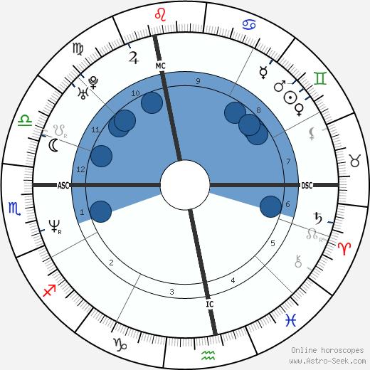 Dominique Beuf wikipedia, horoscope, astrology, instagram