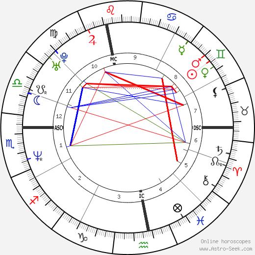 Dominique Beuf astro natal birth chart, Dominique Beuf horoscope, astrology