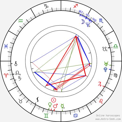 Eddie Marsan birth chart, Eddie Marsan astro natal horoscope, astrology