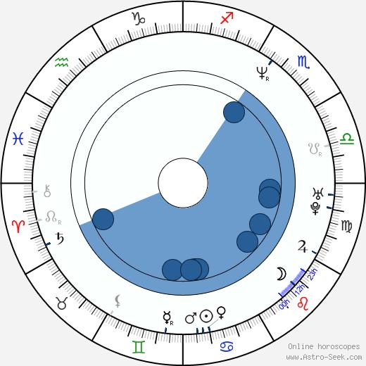 Federico Zampaglione wikipedia, horoscope, astrology, instagram