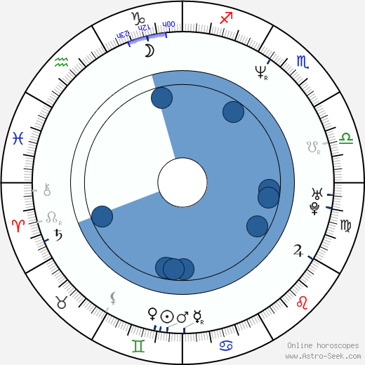 Francesco Renga wikipedia, horoscope, astrology, instagram